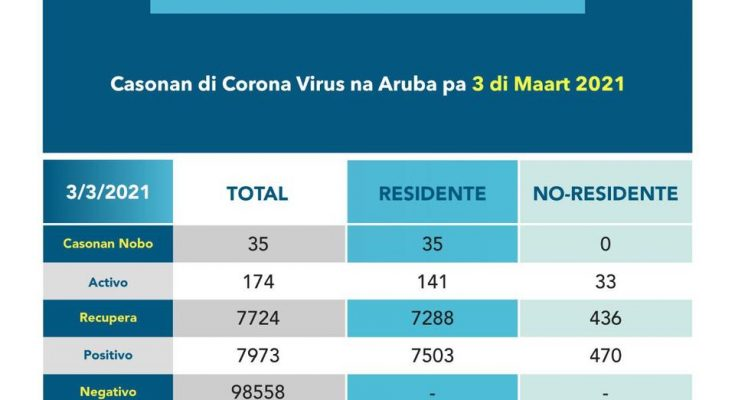 Testcijfers Aruba, Bonaire en Curaçao