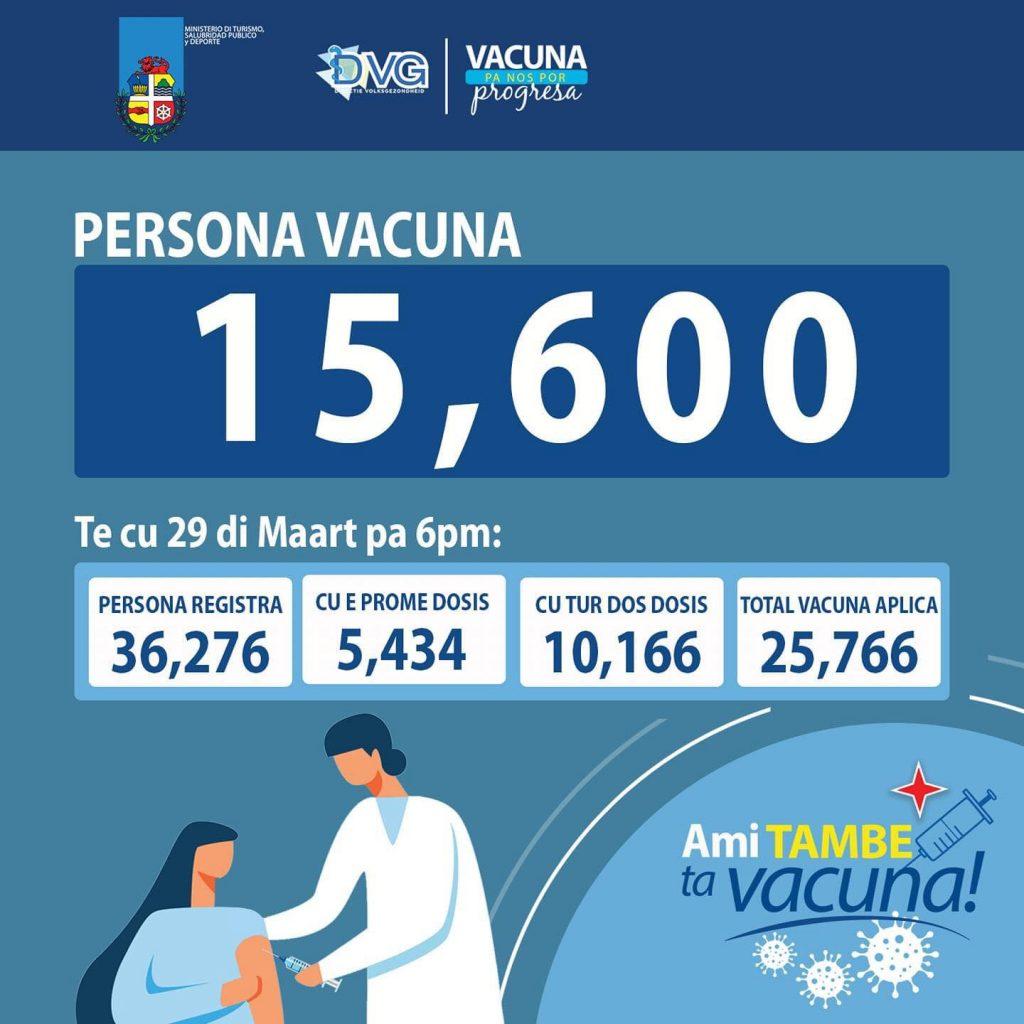 Ruim 15.000 mensen op Aruba gevaccineerd